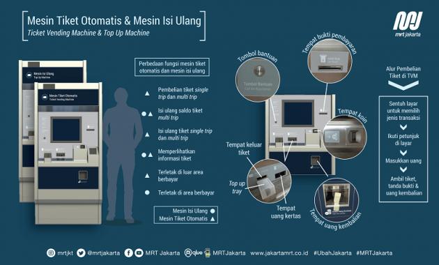 Mesin Tiket Otomatis MRT Jakarta