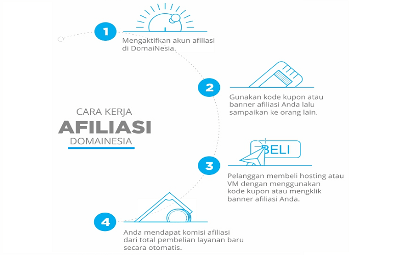 Digital Marketing dengan Afiliasi